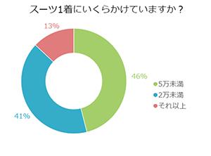 日本のビジネスマンはスーツにいくらかけている?